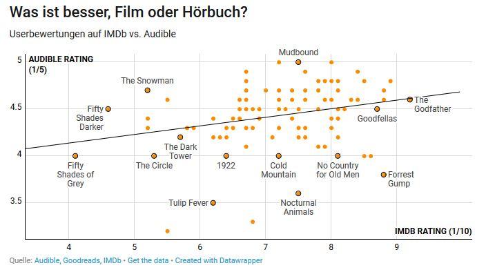 Hörbuch vs Film